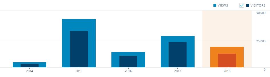 SZÉKELYDATA látogatók 2014-2018